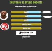 Geuvanio vs Bruno Roberto h2h player stats
