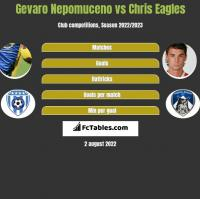 Gevaro Nepomuceno vs Chris Eagles h2h player stats