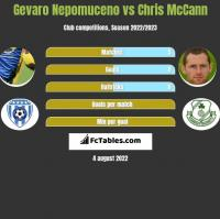 Gevaro Nepomuceno vs Chris McCann h2h player stats