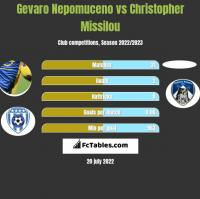 Gevaro Nepomuceno vs Christopher Missilou h2h player stats