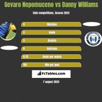 Gevaro Nepomuceno vs Danny Williams h2h player stats