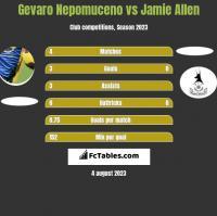Gevaro Nepomuceno vs Jamie Allen h2h player stats