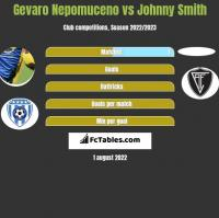 Gevaro Nepomuceno vs Johnny Smith h2h player stats