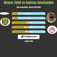 Ghayas Zahid vs Andreas Bouchalakis h2h player stats