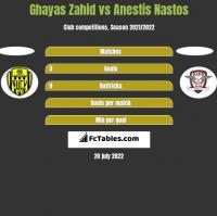 Ghayas Zahid vs Anestis Nastos h2h player stats