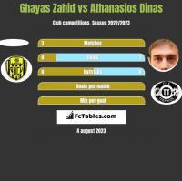 Ghayas Zahid vs Athanasios Dinas h2h player stats