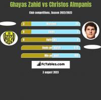 Ghayas Zahid vs Christos Almpanis h2h player stats