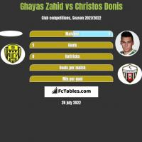 Ghayas Zahid vs Christos Donis h2h player stats