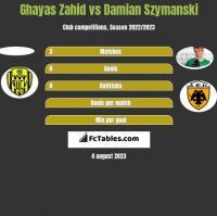 Ghayas Zahid vs Damian Szymański h2h player stats