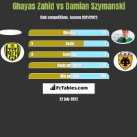 Ghayas Zahid vs Damian Szymanski h2h player stats