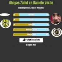 Ghayas Zahid vs Daniele Verde h2h player stats