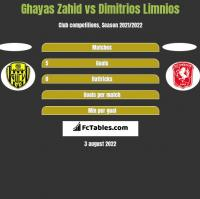 Ghayas Zahid vs Dimitrios Limnios h2h player stats