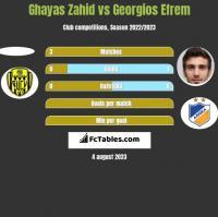 Ghayas Zahid vs Georgios Efrem h2h player stats