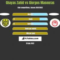 Ghayas Zahid vs Giorgos Masouras h2h player stats