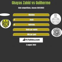 Ghayas Zahid vs Guilherme h2h player stats