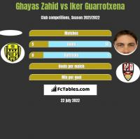 Ghayas Zahid vs Iker Guarrotxena h2h player stats