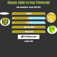 Ghayas Zahid vs Ivan Trickovski h2h player stats