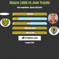 Ghayas Zahid vs Joan Truyols h2h player stats