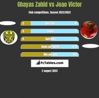 Ghayas Zahid vs Joao Victor h2h player stats