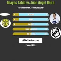 Ghayas Zahid vs Juan Angel Neira h2h player stats
