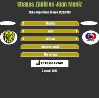 Ghayas Zahid vs Juan Muniz h2h player stats