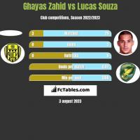 Ghayas Zahid vs Lucas Souza h2h player stats