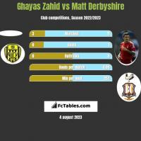 Ghayas Zahid vs Matt Derbyshire h2h player stats