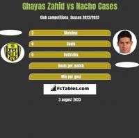 Ghayas Zahid vs Nacho Cases h2h player stats