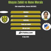 Ghayas Zahid vs Nuno Morais h2h player stats