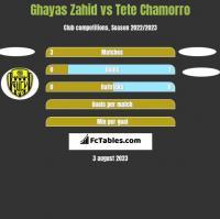 Ghayas Zahid vs Tete Chamorro h2h player stats