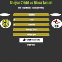 Ghayas Zahid vs Musa Tamari h2h player stats