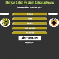 Ghayas Zahid vs Anel Sabanadzovic h2h player stats