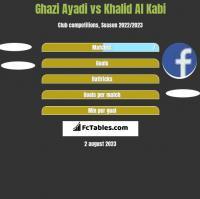 Ghazi Ayadi vs Khalid Al Kabi h2h player stats