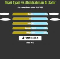 Ghazi Ayadi vs Abdulrahman Al-Safar h2h player stats