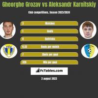 Gheorghe Grozav vs Aleksandr Karnitski h2h player stats