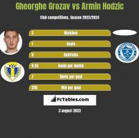 Gheorghe Grozav vs Armin Hodzić h2h player stats