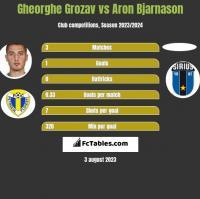 Gheorghe Grozav vs Aron Bjarnason h2h player stats