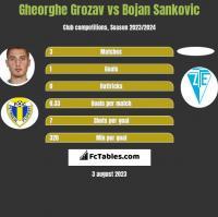Gheorghe Grozav vs Bojan Sankovic h2h player stats