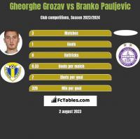 Gheorghe Grozav vs Branko Pauljevic h2h player stats