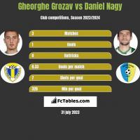 Gheorghe Grozav vs Daniel Nagy h2h player stats