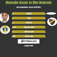 Gheorghe Grozav vs Dino Besirovic h2h player stats