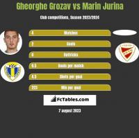 Gheorghe Grozav vs Marin Jurina h2h player stats
