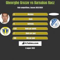 Gheorghe Grozav vs Barnabas Racz h2h player stats