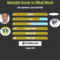 Gheorghe Grozav vs Mihail Meshi h2h player stats