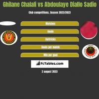 Ghilane Chalali vs Abdoulaye Diallo Sadio h2h player stats