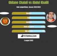 Ghilane Chalali vs Abdul Khalili h2h player stats