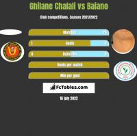 Ghilane Chalali vs Baiano h2h player stats