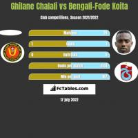 Ghilane Chalali vs Bengali-Fode Koita h2h player stats