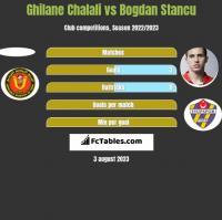 Ghilane Chalali vs Bogdan Stancu h2h player stats