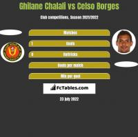 Ghilane Chalali vs Celso Borges h2h player stats